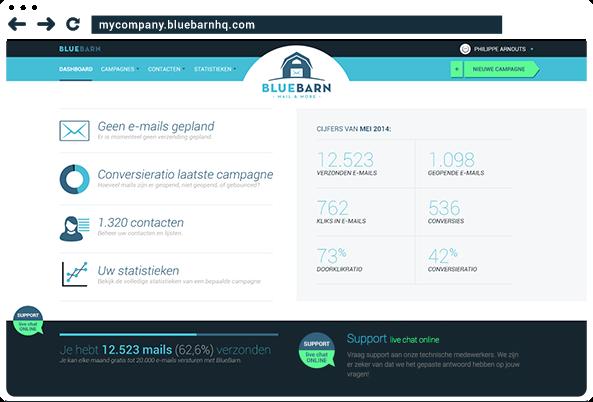 E-mailmarketing software die je inkomsten verhoogt